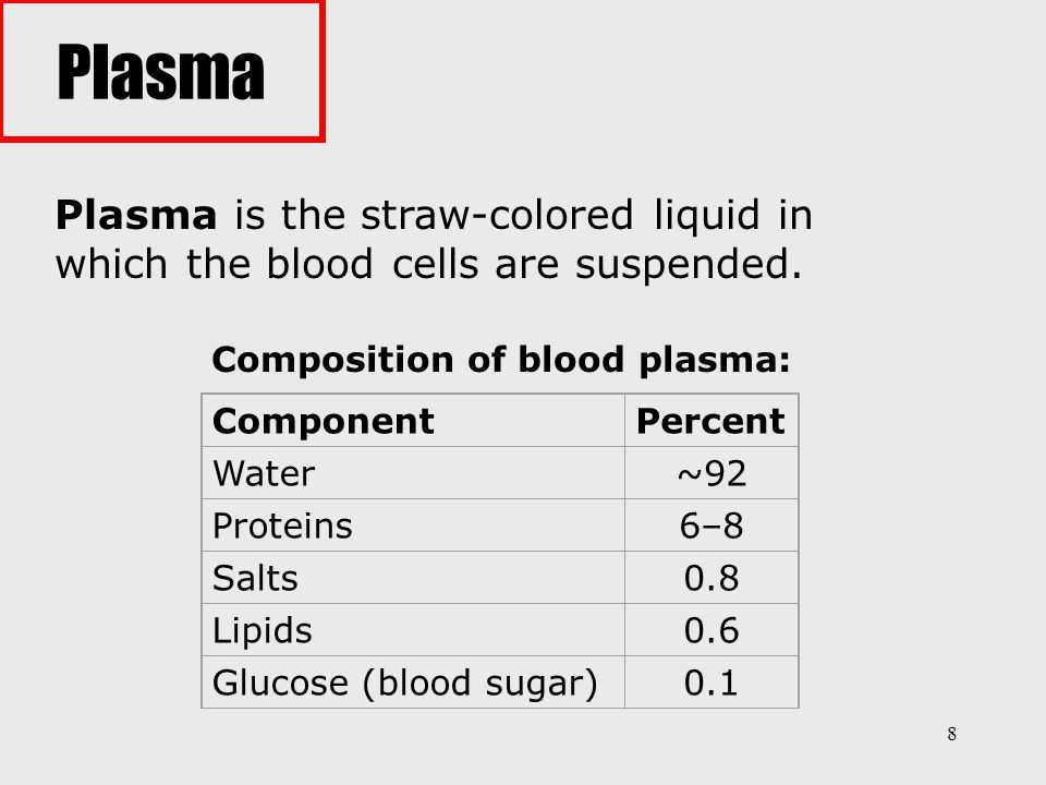 9 Plasma transports materials needed by cells and materials that must be removed from cells: various ions (Na +, Ca 2+, HCO 3 −, etc.