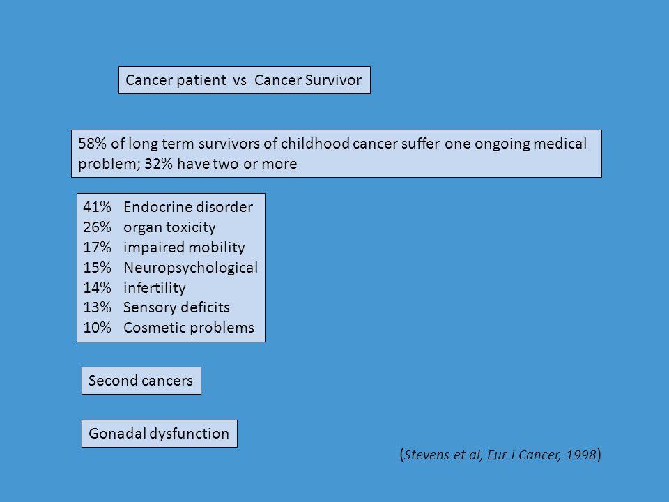 Hormonal Therapies Breast cancer Tamoxifen – (SERM) - hot flushes, thrombosis, ↑endometrial cancers, visual problems Fulvestrant (ER antagonist) Anastrazole Letrozole (Non steroidal aromatase inhibitor) - arthralgia, osteoporosis Exemestane (steroidal AI) LHRH agonist implants