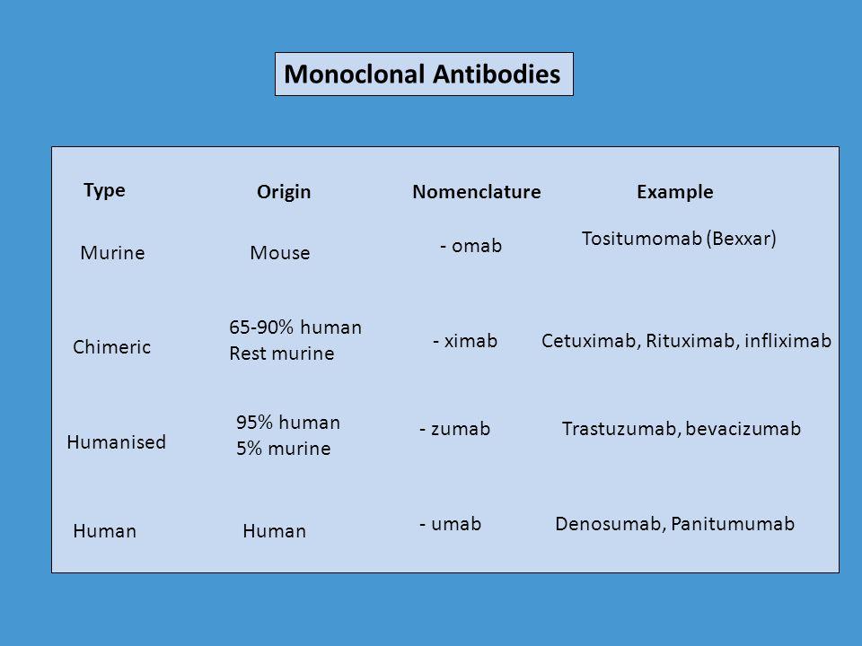 Tyrosine Kinase Inhibitors (TKI's) Vandetanib (Caprelsa) Axitinib (Inlyta) Crizotinib (Xalkori) Dasatinib (Sprycel) Erlotinib (Tarceva) Gefitinib (Iressa) Imatinib (Gleevec) Lapatinib (Tykerb) Nilotinib (Tasigna) Pazopanib (Votrient™) Ruxolitinib (Jakafi™) Sorafenib (Nexavar) Sunitinib (Sutent)