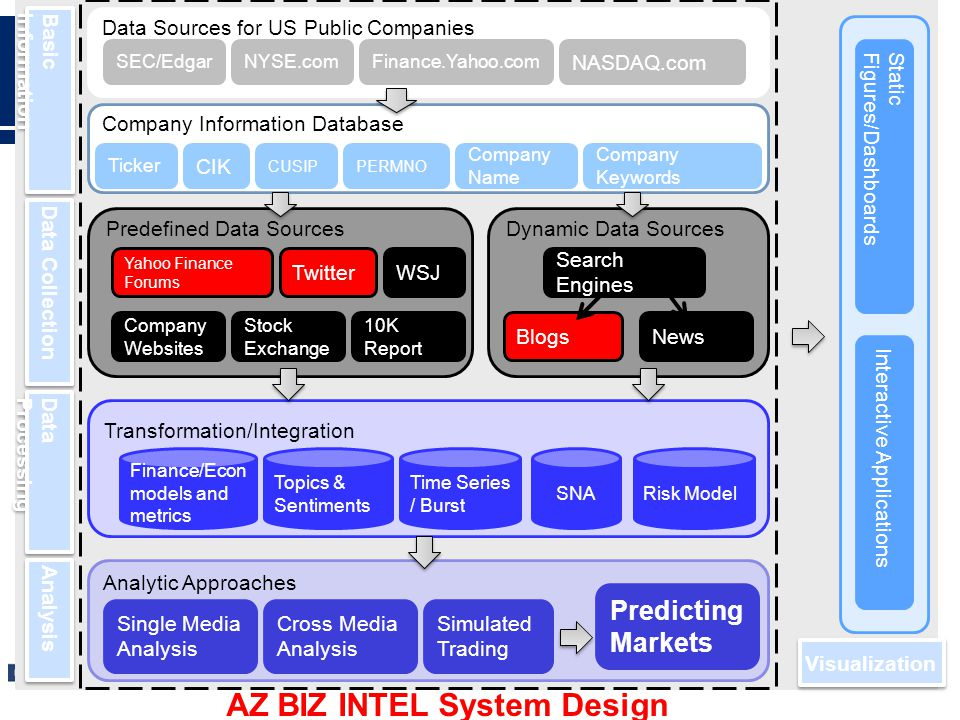 13 Predefined Data Sources Data Sources for US Public Companies SEC/EdgarNYSE.com NASDAQ.com Finance.Yahoo.com Company Information Database Ticker CUSIP CIK PERMNO Company Keywords Company Name Dynamic Data Sources BlogsNews Search Engines WSJTwitter BasicInformation Yahoo Finance Forums Company Websites Stock Exchange 10K Report Data Collection DataProcessing Transformation/Integration Topics & Sentiments Time Series / Burst Risk ModelSNA Analysis Analytic Approaches Finance/Econ models and metrics Cross Media Analysis Single Media Analysis Predicting Markets AZ BIZ INTEL System Design Visualization Static Figures/Dashboards Interactive Applications Simulated Trading