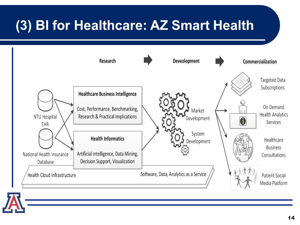 (3) BI for Healthcare: AZ Smart Health 14