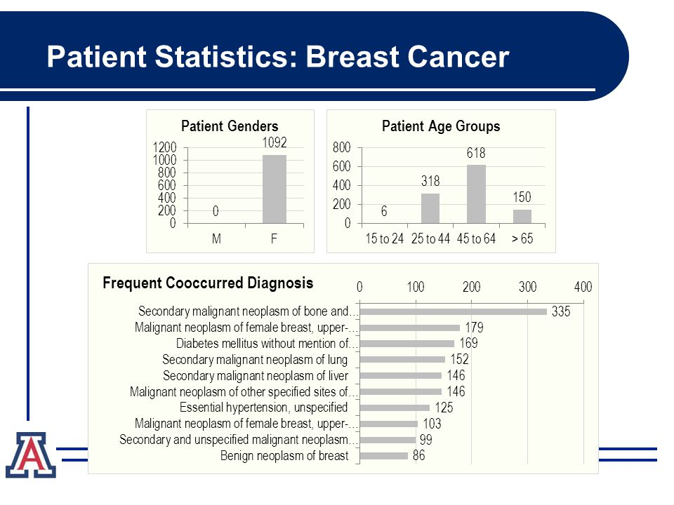 Patient Statistics: Breast Cancer