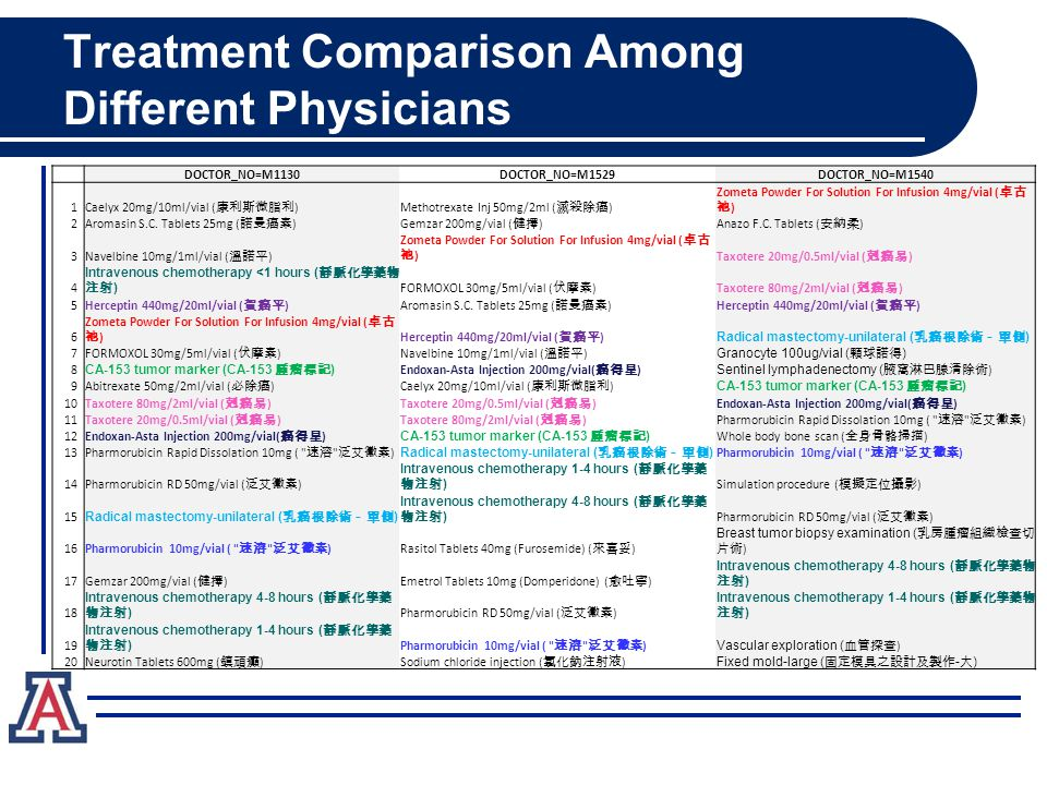 Treatment Comparison Among Different Physicians DOCTOR_NO=M1130DOCTOR_NO=M1529DOCTOR_NO=M1540 1 Caelyx 20mg/10ml/vial ( 康利斯微脂利 )Methotrexate Inj 50mg/2ml ( 滅殺除癌 ) Zometa Powder For Solution For Infusion 4mg/vial ( 卓古 祂 ) 2 Aromasin S.C.