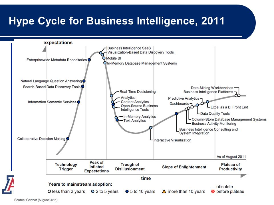 Hype Cycle for Business Intelligence, 2011