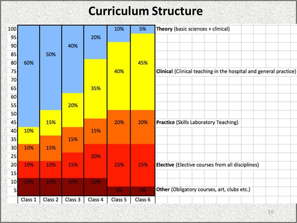 10 Curriculum Structure