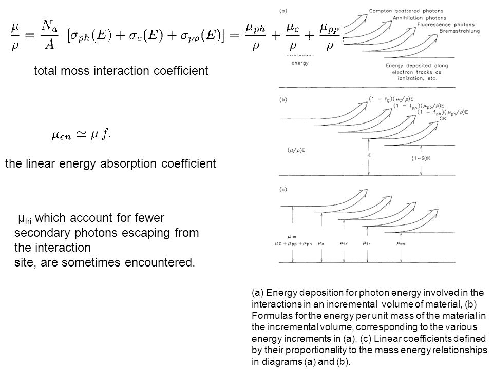 Kerma kinetic energy of radiation absorbed per unit mass 比释动能 indirectly ionizing (uncharged) radiation If E tr is the sum of the initial kinetic energies of all the charged ionizing particles released by interaction of indirectly ionizing particles in matter of mass m, then
