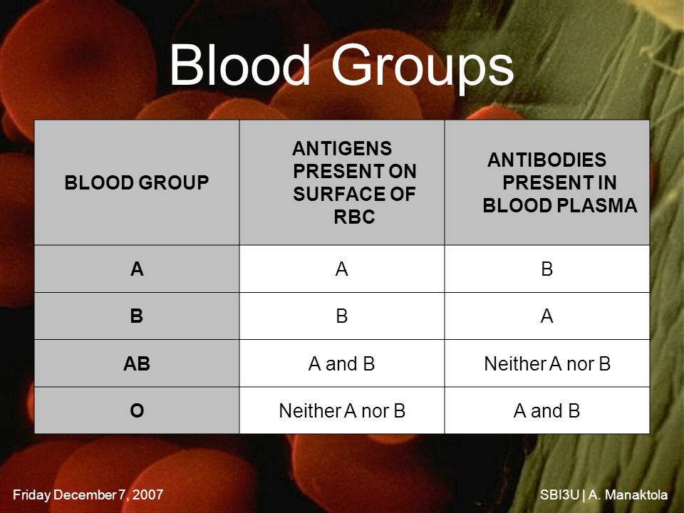 Friday December 7, 2007SBI3U | A. Manaktola Blood Groups BLOOD GROUP ANTIGENS PRESENT ON SURFACE OF RBC ANTIBODIES PRESENT IN BLOOD PLASMA AAB BBA ABA