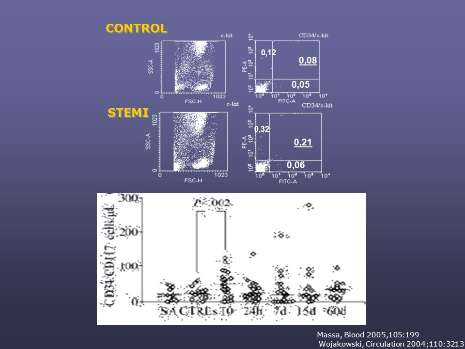 CONTROL 0,08 0,05 0,12 Wojakowski, Circulation 2004;110:3213 STEMI 0,21 0,06 0,32 Massa, Blood 2005,105:199