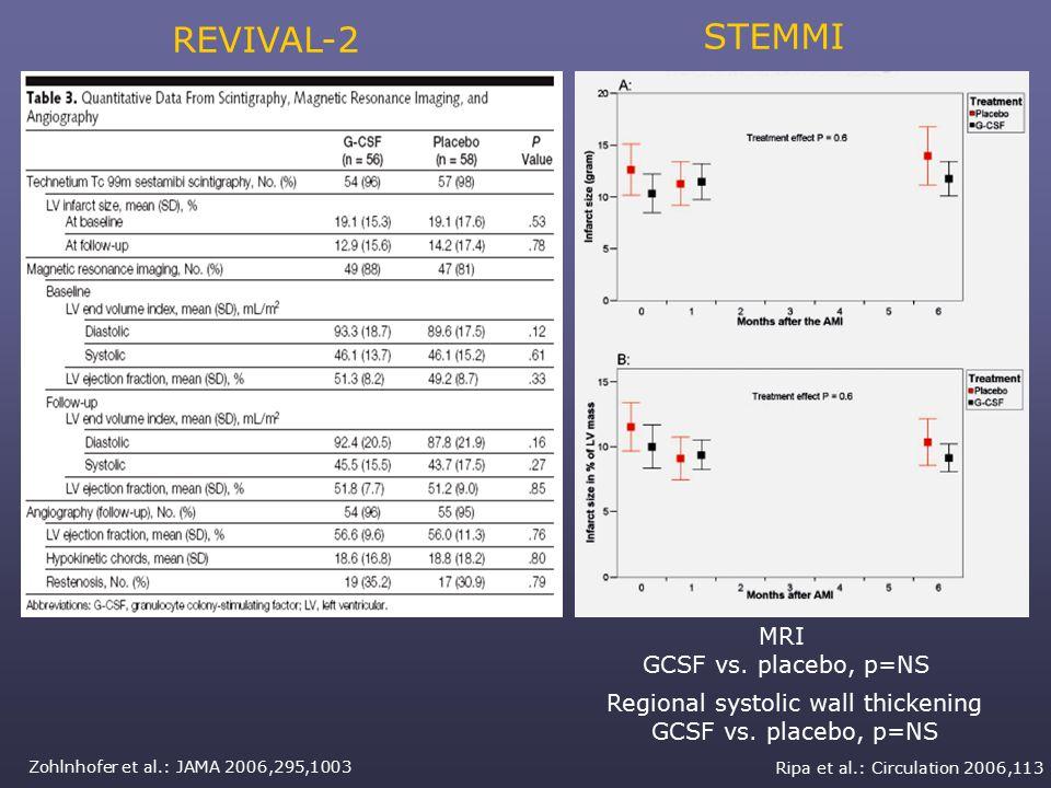 STEMMI Ripa et al.: Circulation 2006,113 Regional systolic wall thickening GCSF vs.