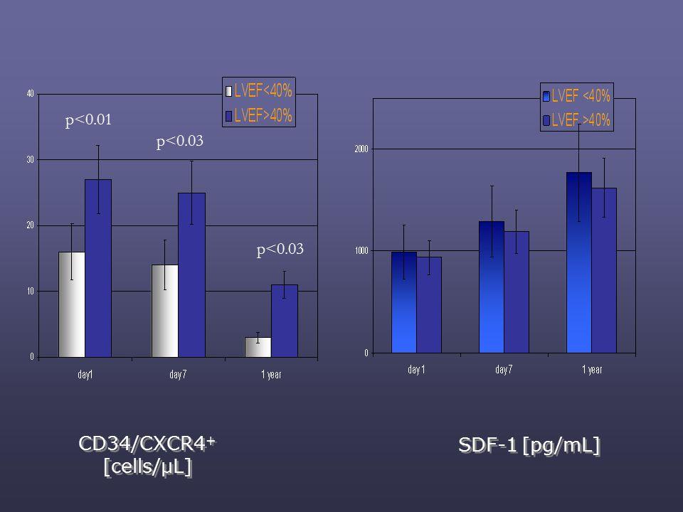 CD34/CXCR4 + [cells/µL] p<0.03 p<0.01 p<0.03 SDF-1 [pg/mL]