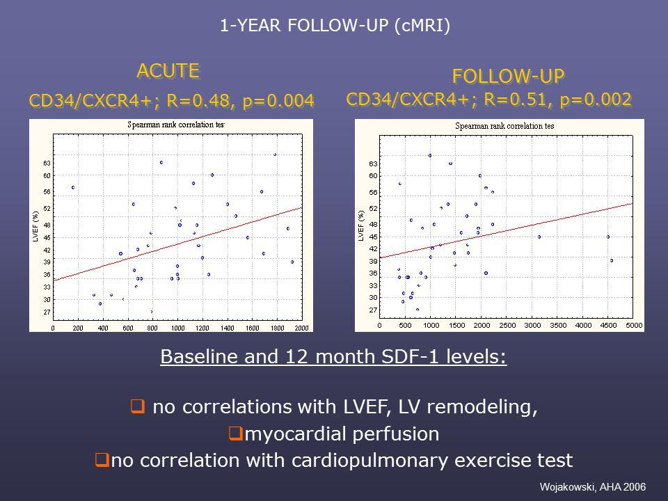 1-YEAR FOLLOW-UP (cMRI) CD34/CXCR4+; R=0.48, p=0.004 CD34/CXCR4+; R=0.51, p=0.002 ACUTE FOLLOW-UP Wojakowski, AHA 2006 Baseline and 12 month SDF-1 lev