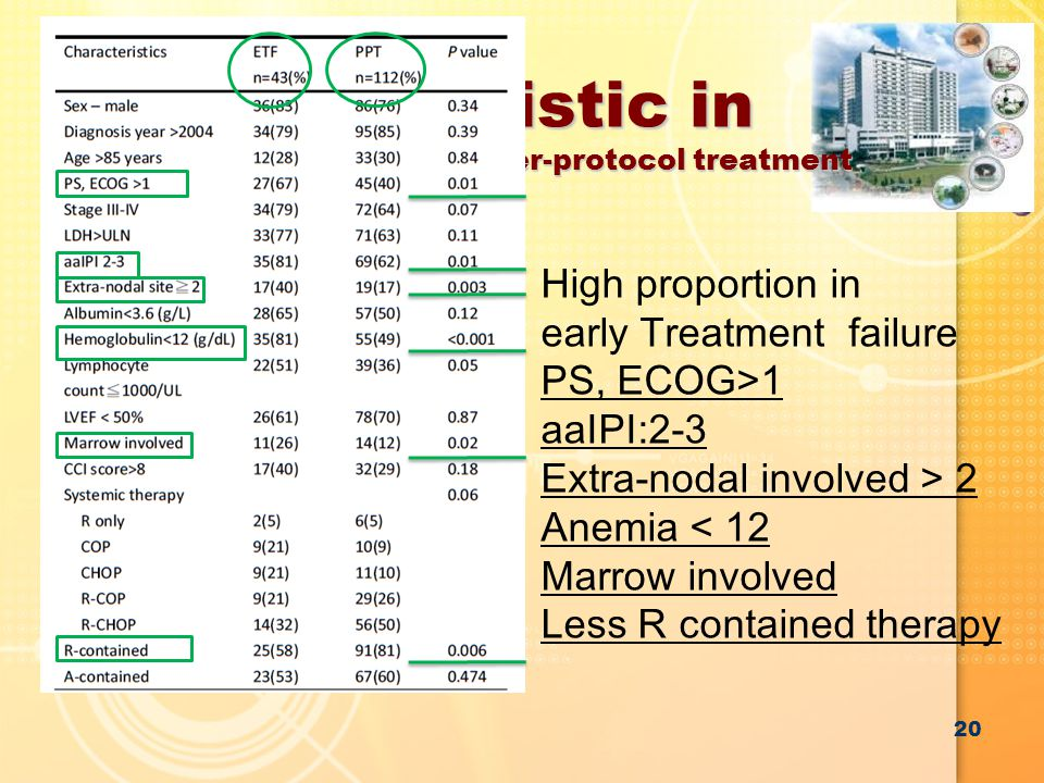 Characteristic in early treatment faiulre VS per-protocol treatment 20 High proportion in early Treatment failure PS, ECOG>1 aaIPI:2-3 Extra-nodal involved > 2 Anemia < 12 Marrow involved Less R contained therapy