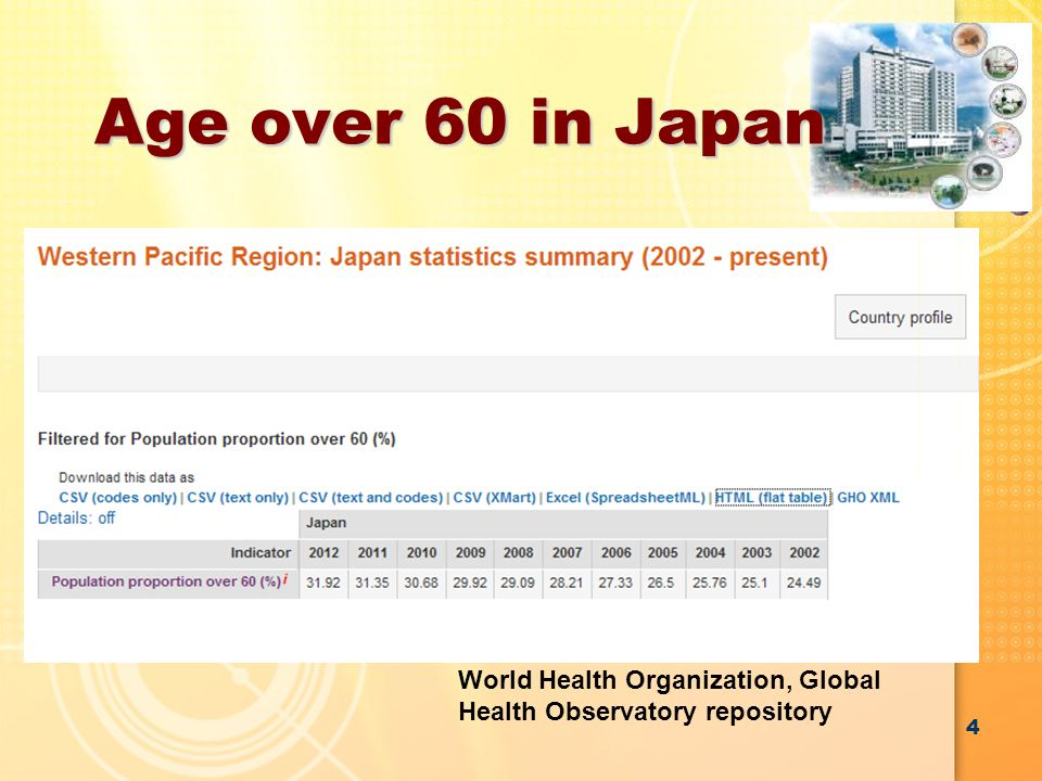 Result 183 patients in single was conducted in in Taipei Veteran General Hospital Median age: 84.2 years old 67% of patients had high age-adjusted International Prognostic Index (≥2) 33 % of patents had high Charlson comorbidity Index scores (>8) 15