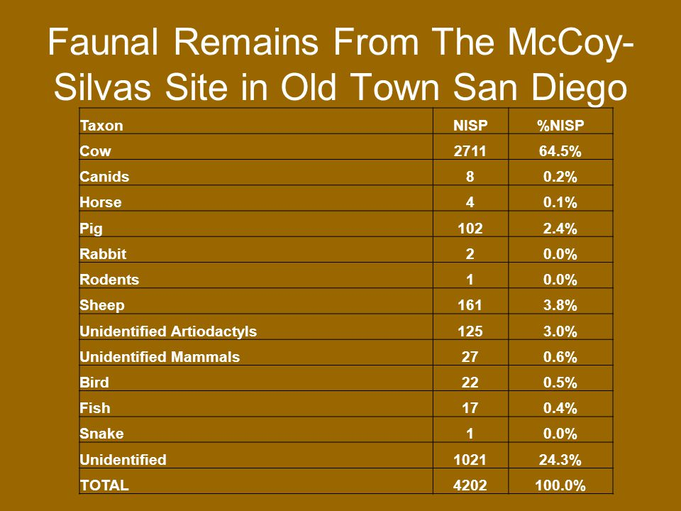 McCoy-Silvas House faunal remains Relative Frequency of Number of Identified Specimens, and Minimum Number of Individuals (Grayson 1984)