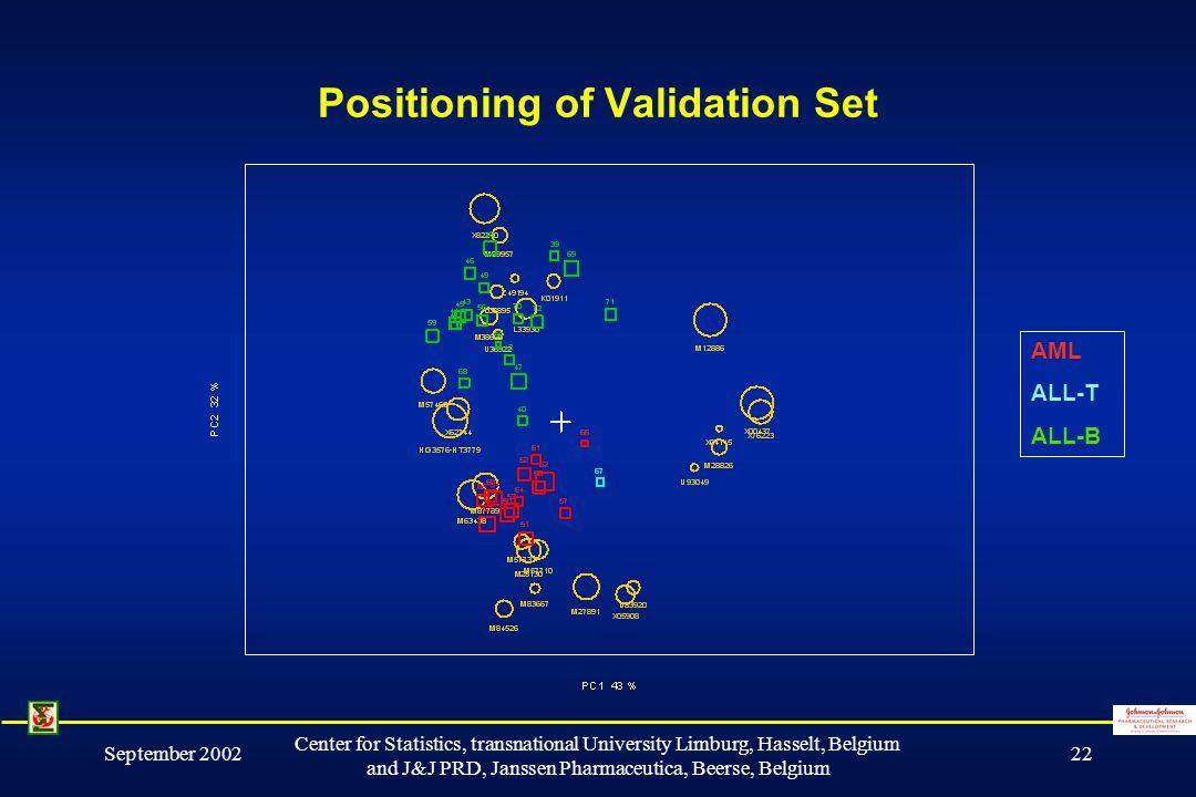 September 2002 Center for Statistics, transnational University Limburg, Hasselt, Belgium and J&J PRD, Janssen Pharmaceutica, Beerse, Belgium 22 Positioning of Validation Set AML ALL-T ALL-B