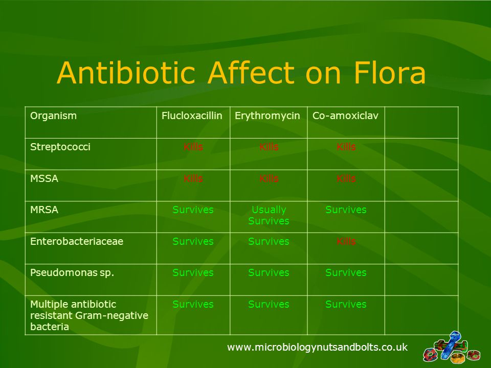 www.microbiologynutsandbolts.co.uk Antibiotic Affect on Flora OrganismFlucloxacillinErythromycinCo-amoxiclav StreptococciKills MSSAKills MRSASurvivesU