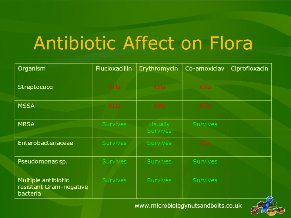 www.microbiologynutsandbolts.co.uk Antibiotic Affect on Flora OrganismFlucloxacillinErythromycinCo-amoxiclavCiprofloxacin StreptococciKills MSSAKills
