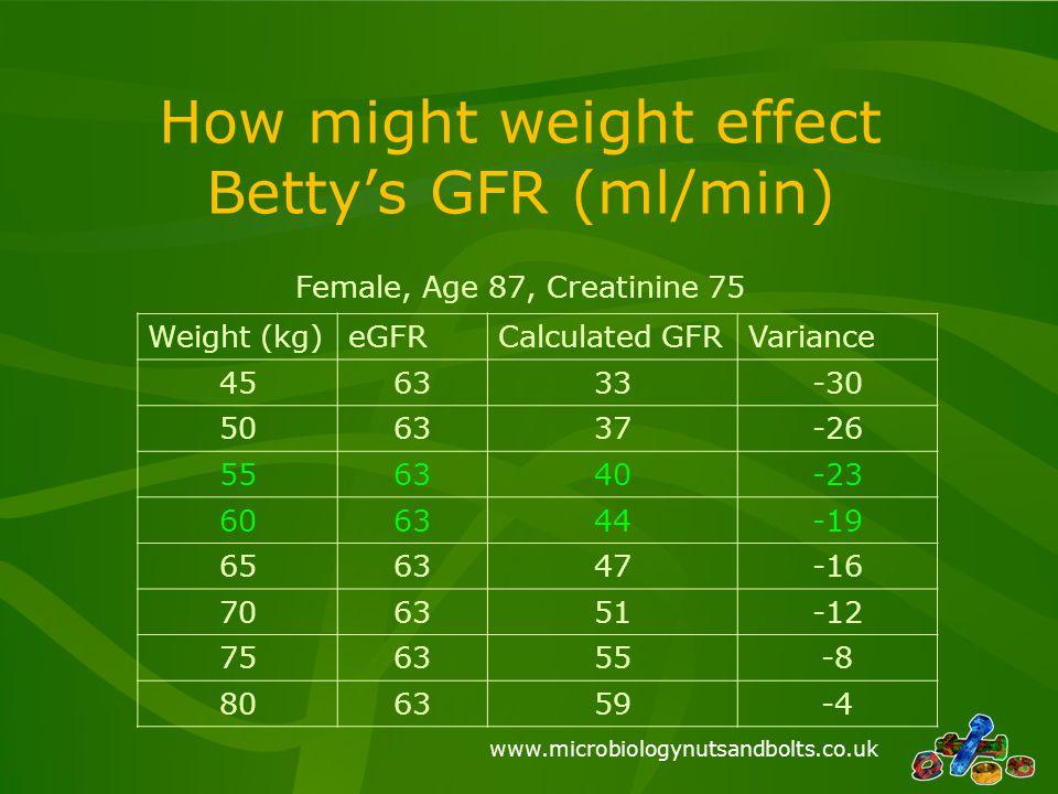 www.microbiologynutsandbolts.co.uk How might weight effect Betty's GFR (ml/min) Weight (kg)eGFRCalculated GFRVariance 456333-30 506337-26 556340-23 60