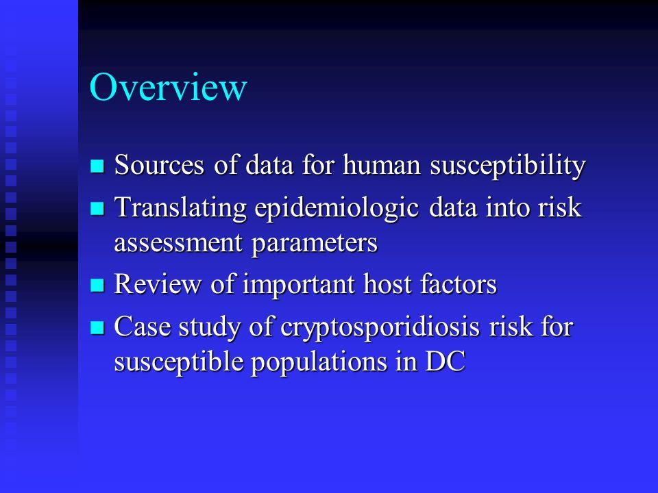 Pre-existing GI disease n Manthey et al.