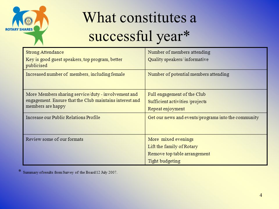 4 What constitutes a successful year* * Summary of results from Survey of the Board 12 July 2007.