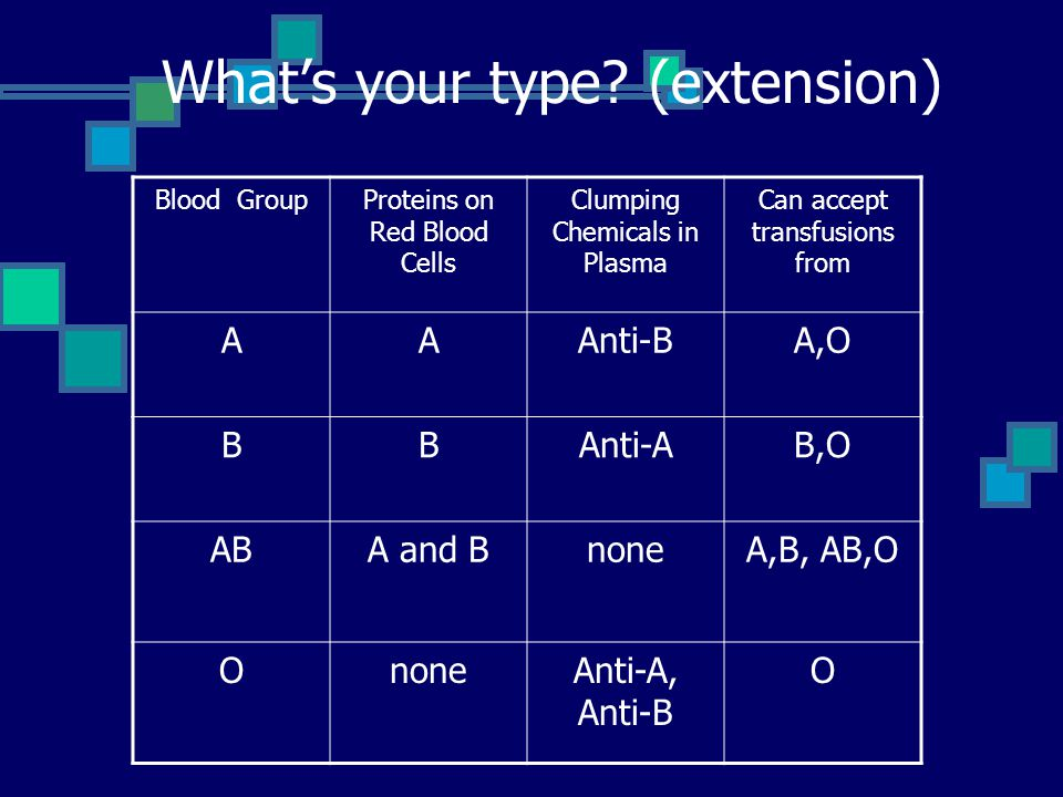What's your type? (extension) Blood GroupProteins on Red Blood Cells Clumping Chemicals in Plasma Can accept transfusions from AAAnti-BA,O BBAnti-AB,O