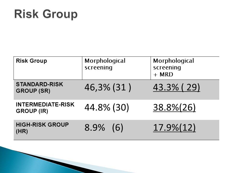 Risk Group Morphological screening + MRD STANDARD-RISK GROUP (SR) 46,3% (31 )43.3% ( 29) INTERMEDIATE-RISK GROUP (IR) 44.8% (30)38.8%(26) HIGH-RISK GR