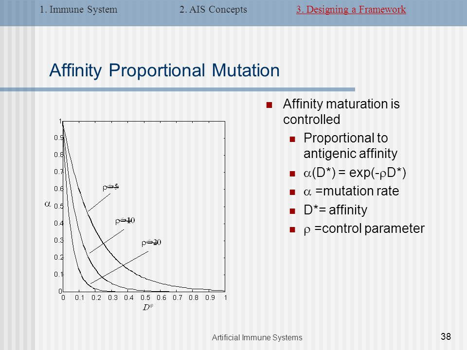 Affinity Proportional Mutation Affinity maturation is controlled Proportional to antigenic affinity  (D*) = exp(-  D*)  =mutation rate D*= affinity  =control parameter 38 Artificial Immune Systems 1.