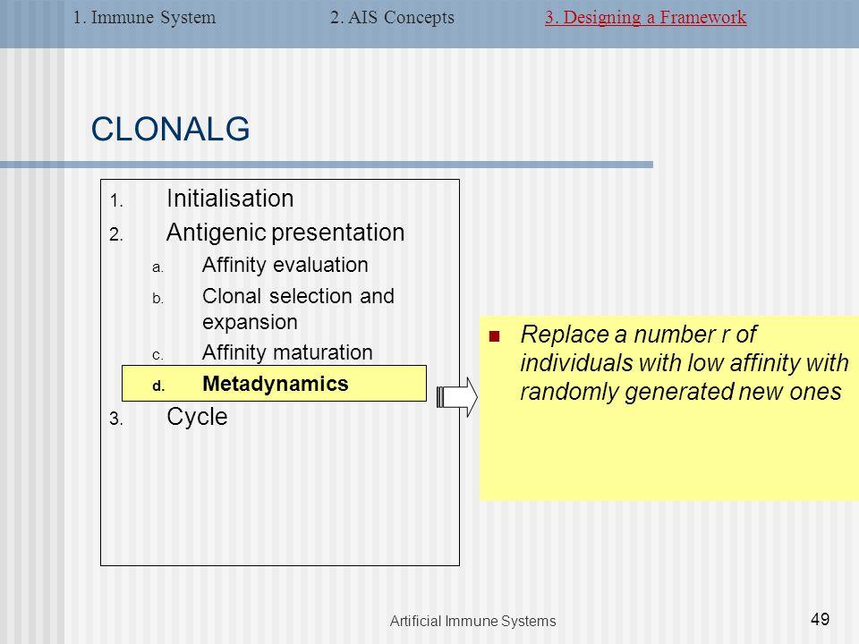 CLONALG 1. Initialisation 2. Antigenic presentation a.