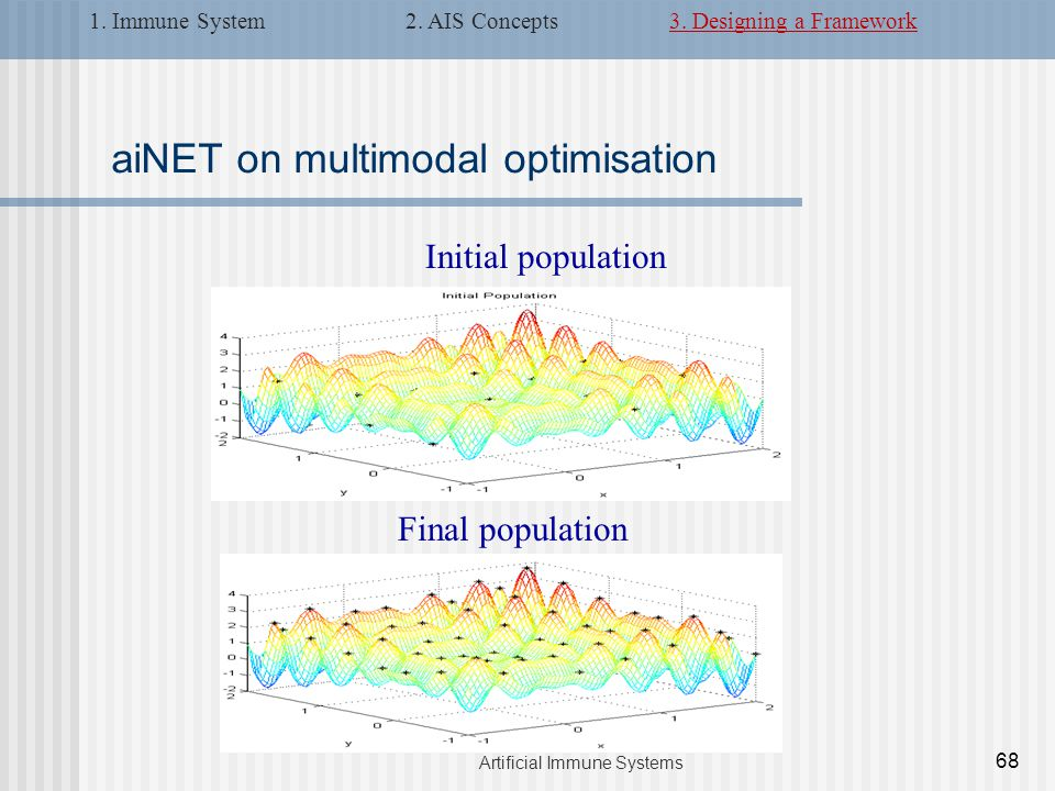aiNET on multimodal optimisation Initial population Final population 68 Artificial Immune Systems 1.