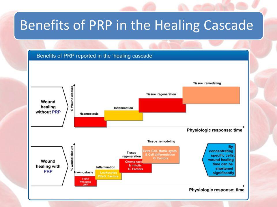Benefits of PRP in the Healing Cascade