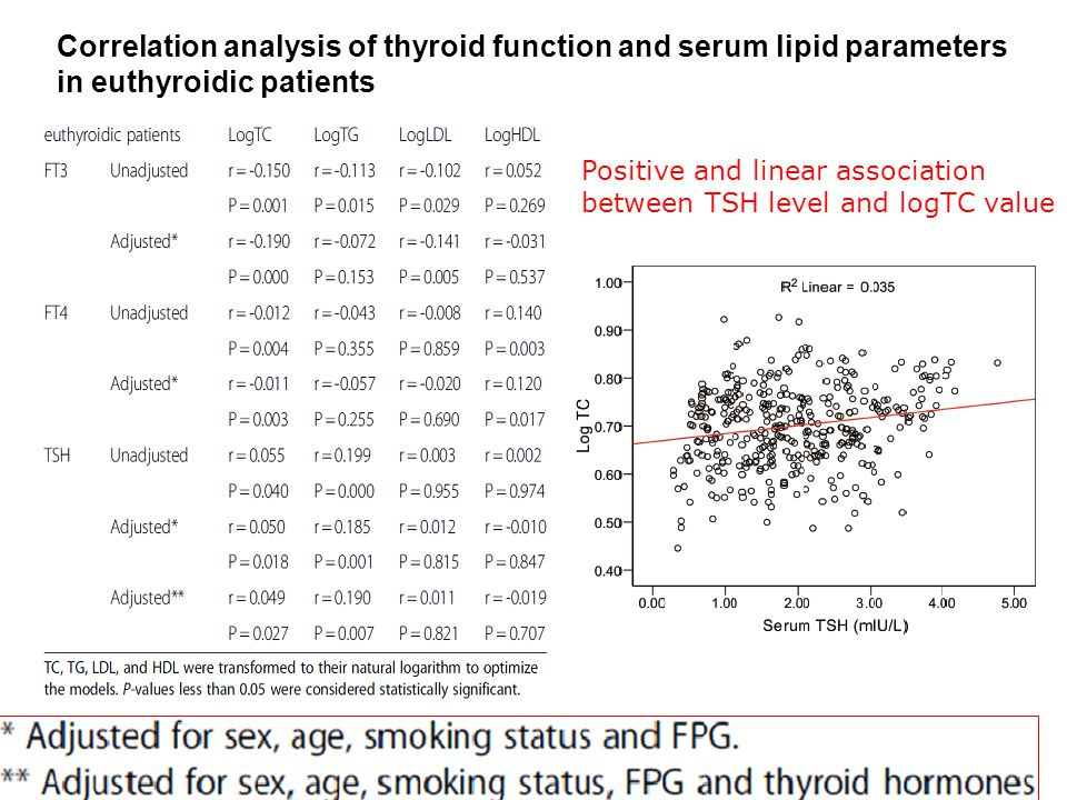 Correlation analysis of thyroid function and serum lipid parameters in euthyroidic patients Positive and linear association between TSH level and logT