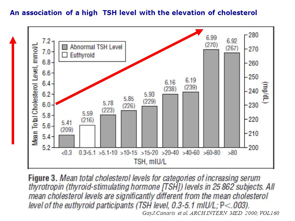 GayJ.Canaris et al. ARCH INTERN MED 2000; VOL160 An association of a high TSH level with the elevation of cholesterol