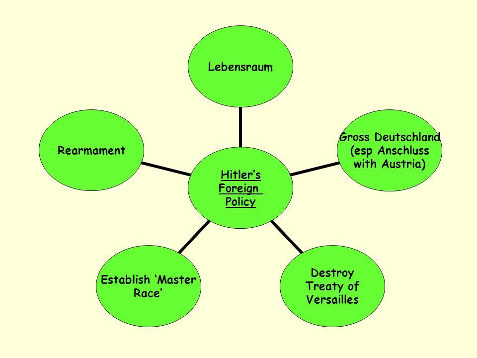 Hitler's Foreign Policy Lebensraum Gross Deutschland (esp Anschluss with Austria) Destroy Treaty of Versailles Establish 'Master Race' Rearmament