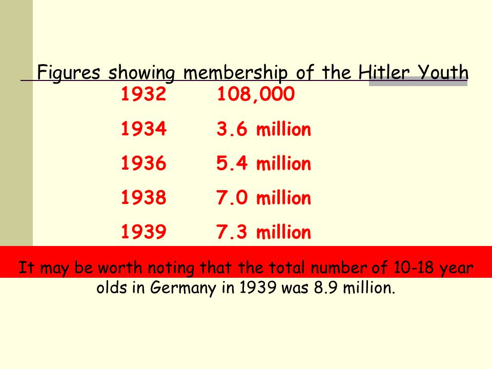 1932 108,000 1934 3.6 million 1936 5.4 million 1938 7.0 million 1939 7.3 million Figures showing membership of the Hitler Youth It may be worth noting