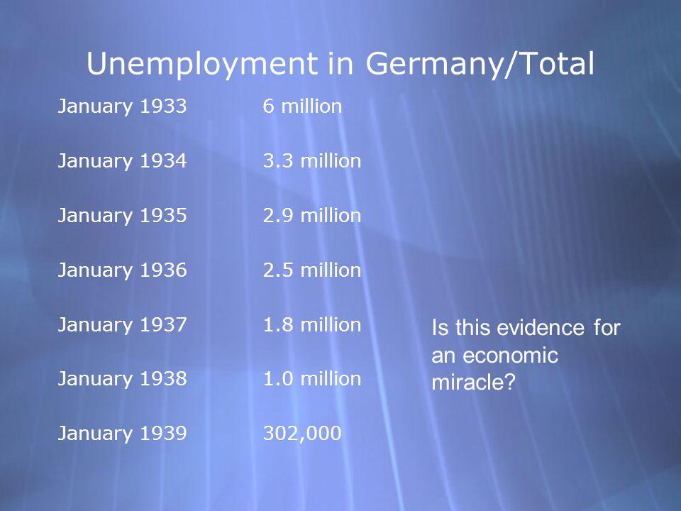 Unemployment in Germany/Total January 19336 million January 19343.3 million January 19352.9 million January 19362.5 million January 19371.8 million Ja