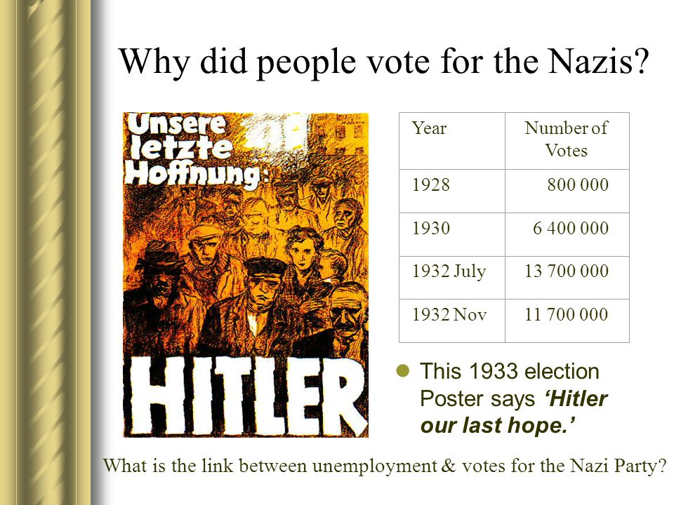 Why did people vote for the Nazis? This 1933 election Poster says 'Hitler our last hope.' YearNumber of Votes 1928 800 000 1930 6 400 000 1932 July13