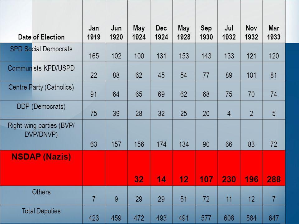 Date of Election Jan 1919 Jun 1920 May 1924 Dec 1924 May 1928 Sep 1930 Jul 1932 Nov 1932 Mar 1933 SPD Social Democrats 165102100131153143133121120 Communists KPD/USPD 2288624554778910181 Centre Party (Catholics) 916465696268757074 DDP (Democrats) 753928322520425 Right-wing parties (BVP/ DVP/DNVP) 6315715617413490668372 NSDAP (Nazis) 321412107230196288 Others 7929 517211127 Total Deputies 423459472493491577608584647