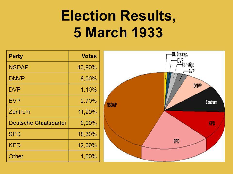 PartyVotes NSDAP43,90% DNVP8,00% DVP1,10% BVP2,70% Zentrum11,20% Deutsche Staatspartei0,90% SPD18,30% KPD12,30% Other1,60% Election Results, 5 March 1