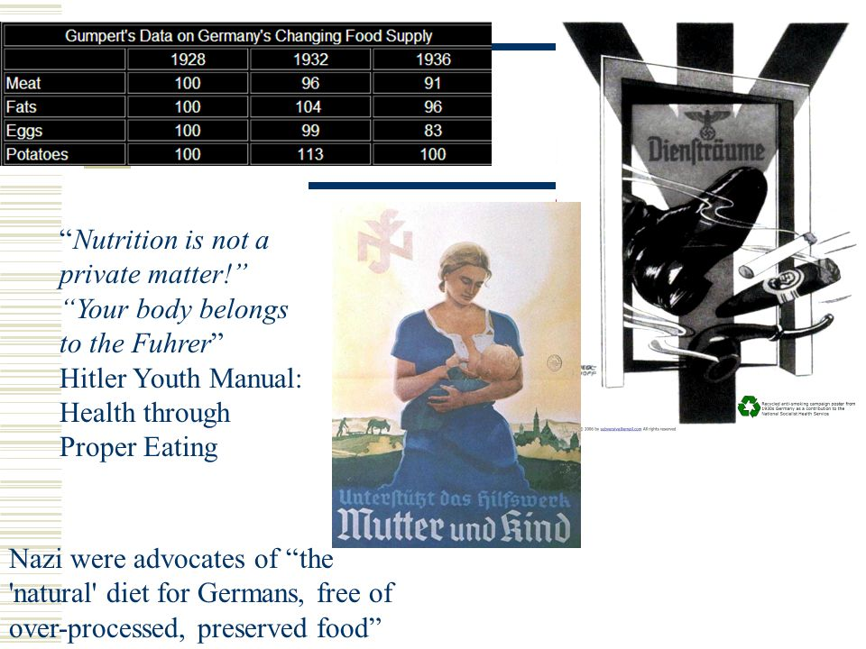 Nutrition is not a private matter! Your body belongs to the Fuhrer Hitler Youth Manual: Health through Proper Eating Nazi were advocates of the natural diet for Germans, free of over-processed, preserved food