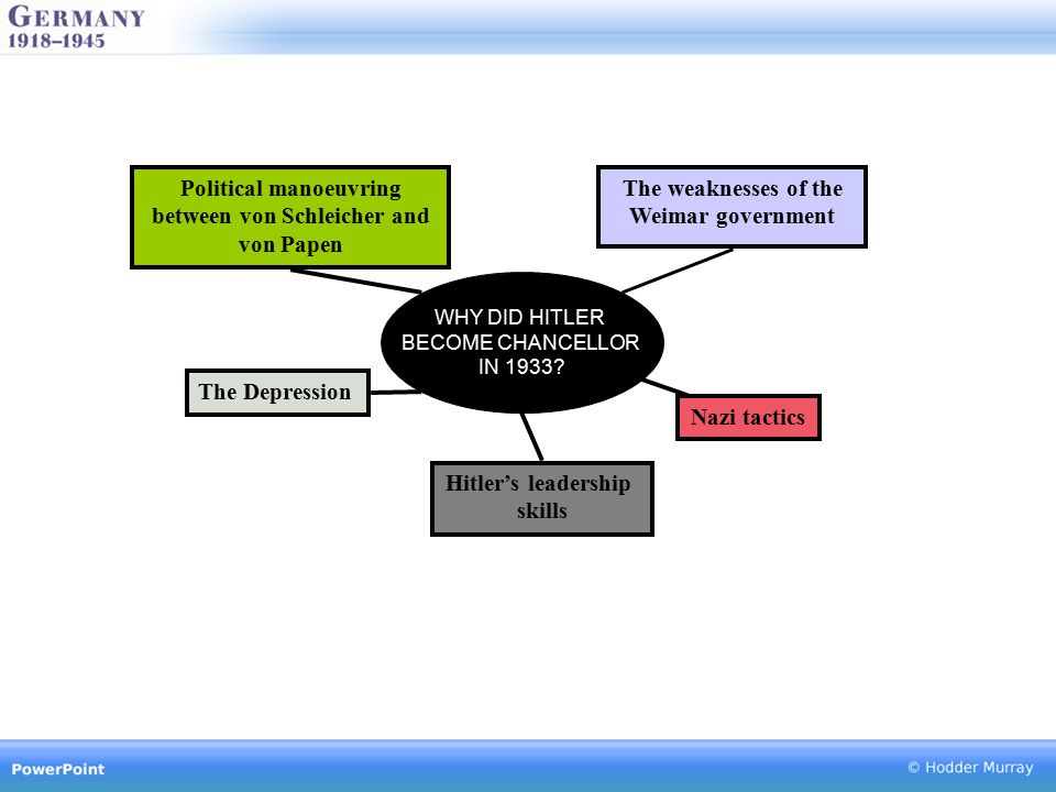 Political manoeuvring between von Schleicher and von Papen Hitler's leadership skills The Depression The weaknesses of the Weimar government WHY DID H