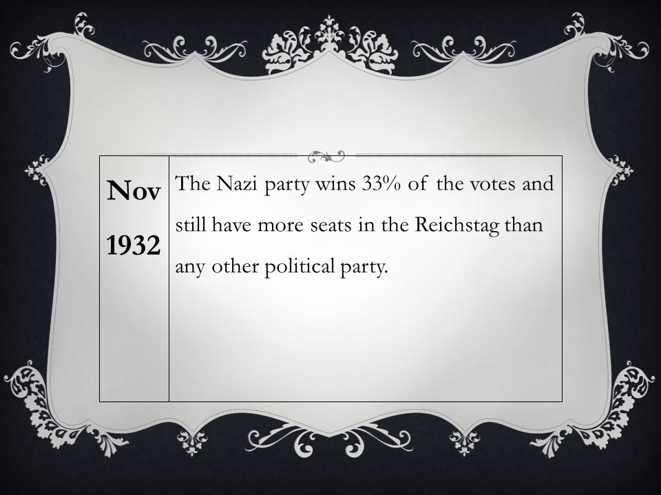 The Nazi party wins 33% of the votes and still have more seats in the Reichstag than any other political party. Nov 1932