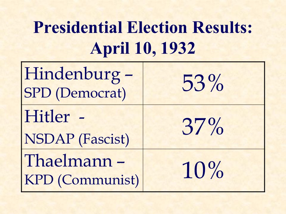 Presidential Election Results: April 10, 1932 Hindenburg – SPD (Democrat) 53% Hitler - NSDAP (Fascist) 37% Thaelmann – KPD (Communist) 10%