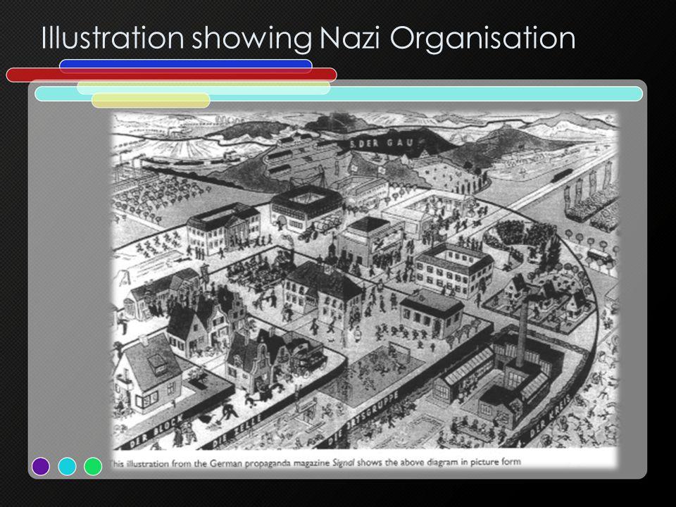 Illustration showing Nazi Organisation