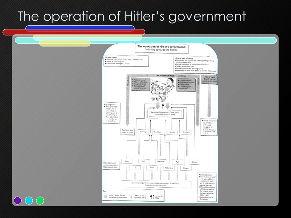 The operation of Hitler's government