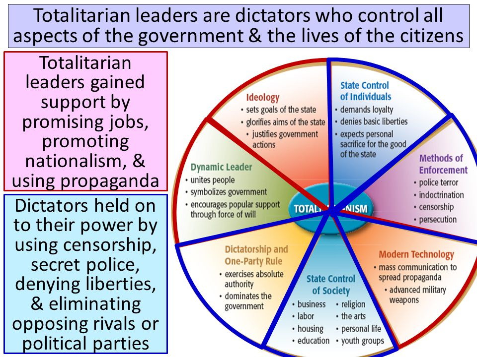 Totalitarian leaders are dictators who control all aspects of the government & the lives of the citizens Totalitarian leaders gained support by promis