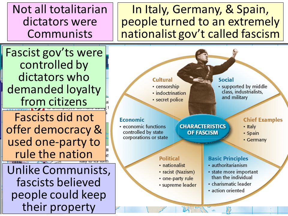 Not all totalitarian dictators were Communists In Italy, Germany, & Spain, people turned to an extremely nationalist gov't called fascism Fascist gov'