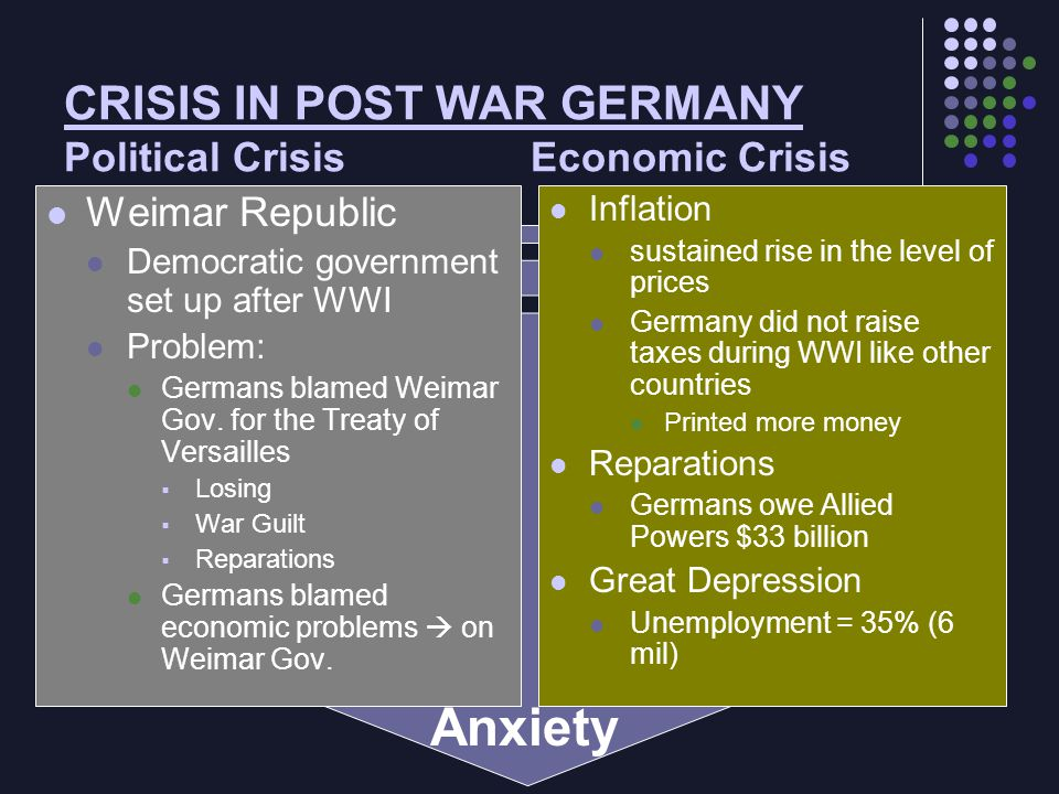 CRISIS IN POST WAR GERMANY Political Crisis Economic Crisis Weimar Republic Democratic government set up after WWI Problem: Germans blamed Weimar Gov.