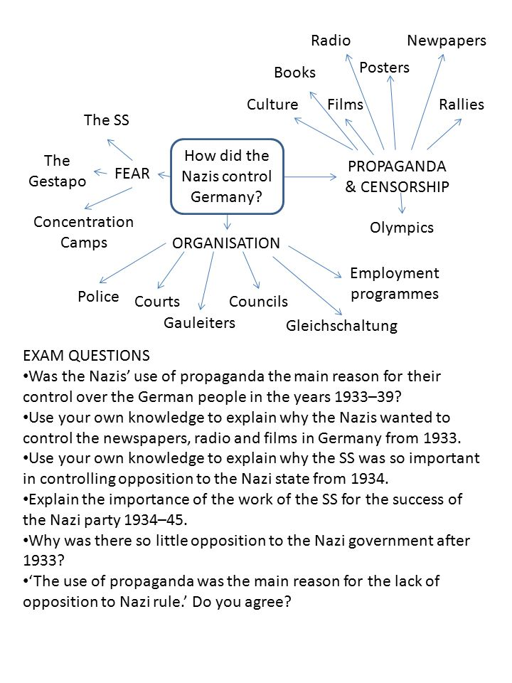 PROPAGANDA & CENSORSHIP EXAM QUESTIONS Was the Nazis' use of propaganda the main reason for their control over the German people in the years 1933–39.