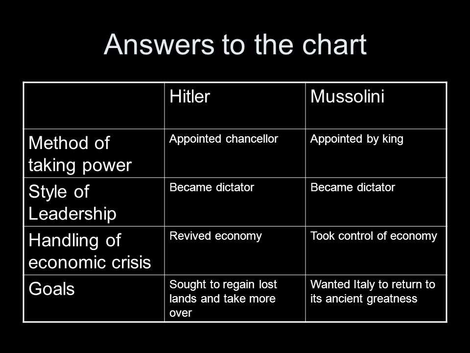 Answers to the chart HitlerMussolini Method of taking power Appointed chancellorAppointed by king Style of Leadership Became dictator Handling of econ