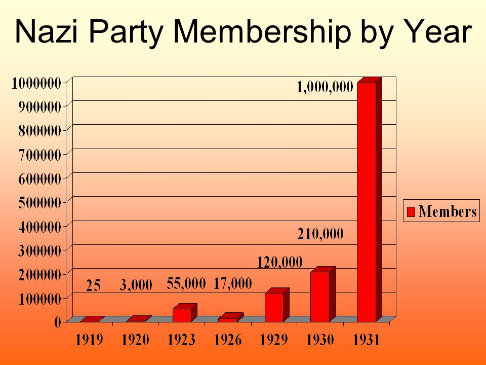 Nazi Party Membership by Year